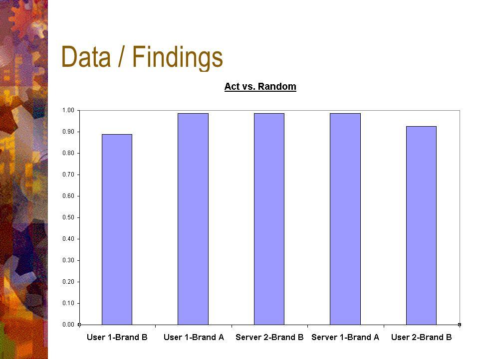 Data / Findings