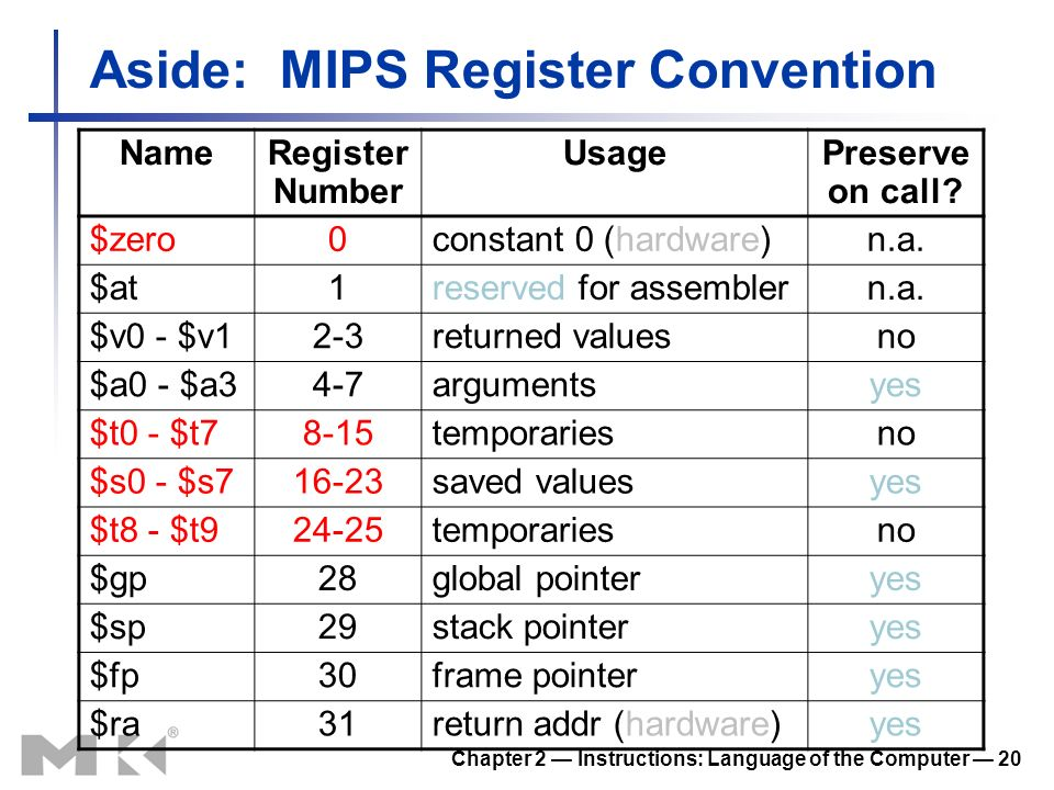 Aside: MIPS Register Convention Chapter 2 Instructions: Language of the Computer 20 NameRegister Number UsagePreserve on call? $zero0constant 0 (hardw