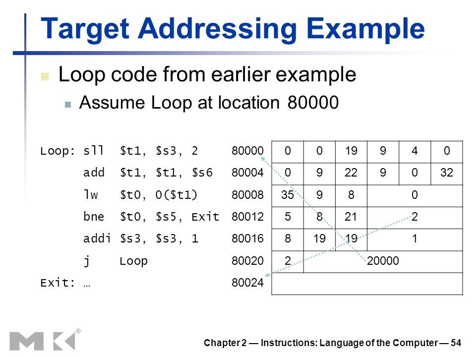 Chapter 2 Instructions: Language of the Computer 54 Target Addressing Example Loop code from earlier example Assume Loop at location 80000 Loop: sll $