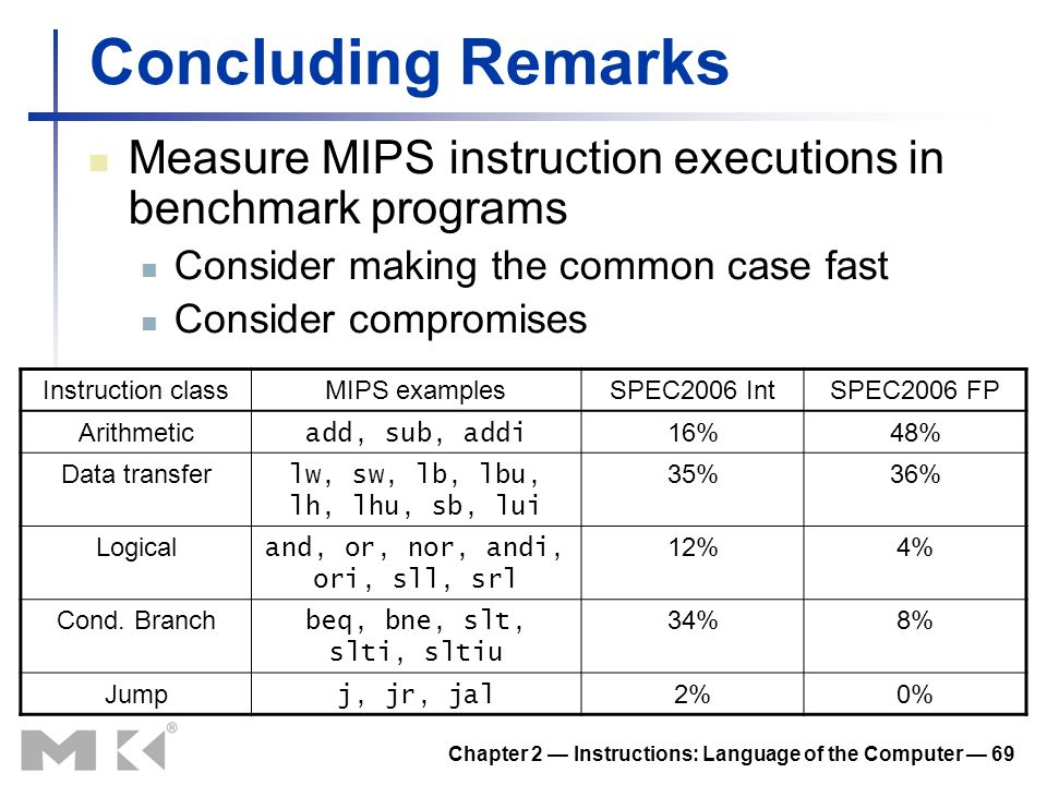 Chapter 2 Instructions: Language of the Computer 69 Concluding Remarks Measure MIPS instruction executions in benchmark programs Consider making the common case fast Consider compromises Instruction classMIPS examplesSPEC2006 IntSPEC2006 FP Arithmetic add, sub, addi 16%48% Data transfer lw, sw, lb, lbu, lh, lhu, sb, lui 35%36% Logical and, or, nor, andi, ori, sll, srl 12%4% Cond.