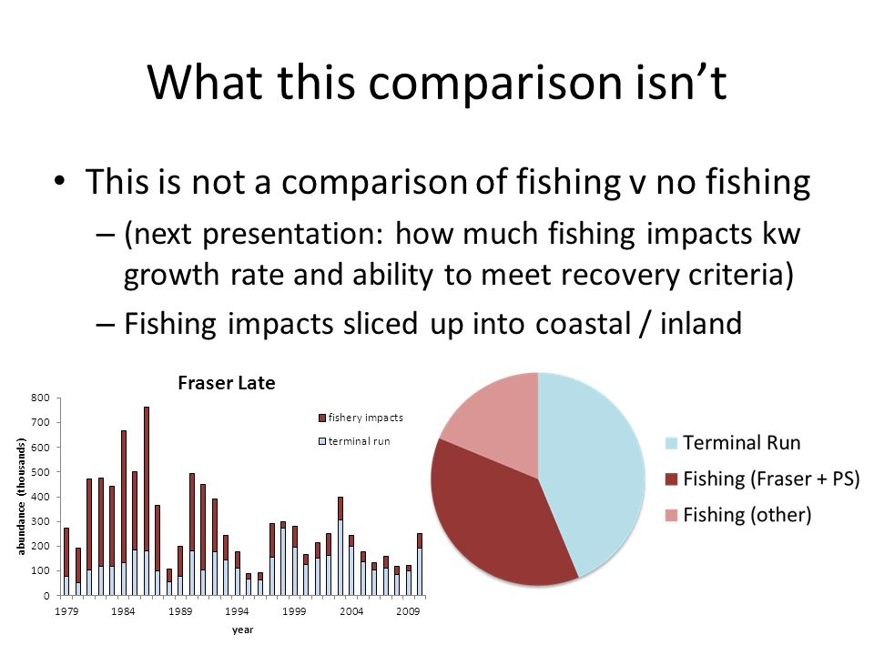 What this comparison isnt This is not a comparison of fishing v no fishing – (next presentation: how much fishing impacts kw growth rate and ability to meet recovery criteria) – Fishing impacts sliced up into coastal / inland