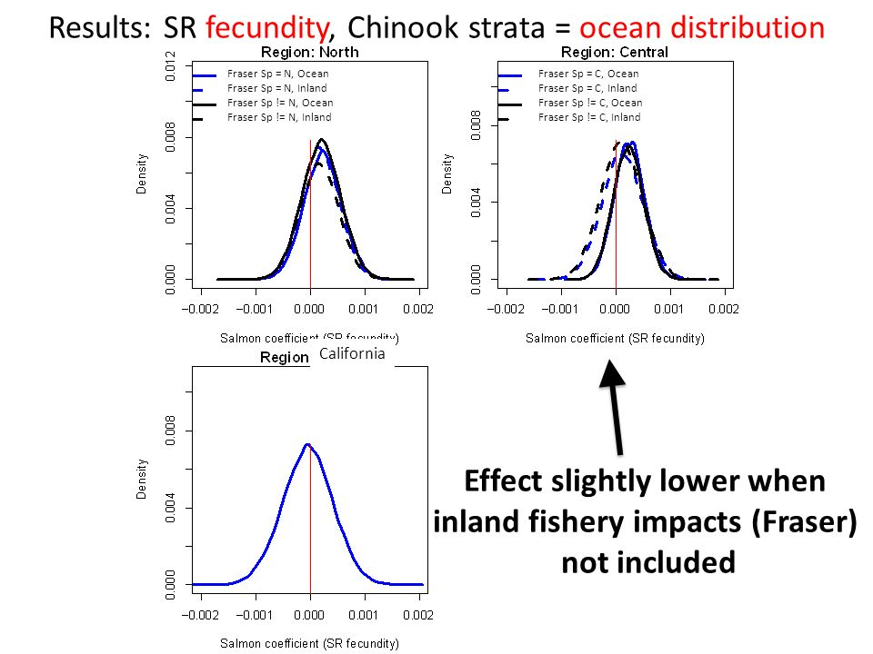 Results: SR fecundity, Chinook strata = ocean distribution Effect slightly lower when inland fishery impacts (Fraser) not included Fraser Sp = N, Ocean Fraser Sp = N, Inland Fraser Sp != N, Ocean Fraser Sp != N, Inland Fraser Sp = C, Ocean Fraser Sp = C, Inland Fraser Sp != C, Ocean Fraser Sp != C, Inland California
