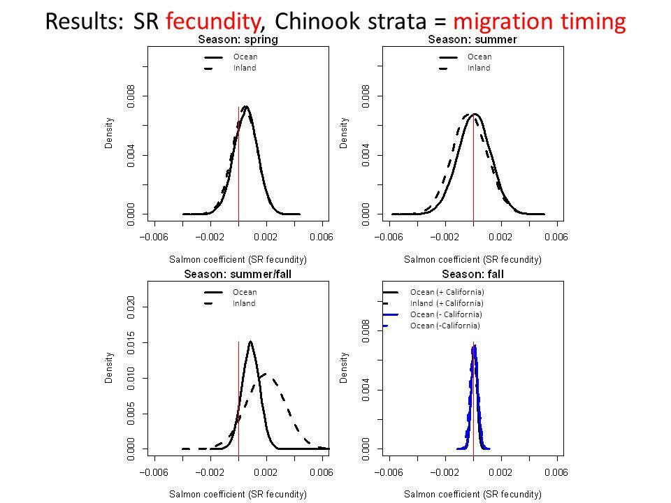 Results: SR fecundity, Chinook strata = migration timing Ocean Inland Ocean Inland Ocean Inland Ocean (+ California) Inland (+ California) Ocean (- Ca
