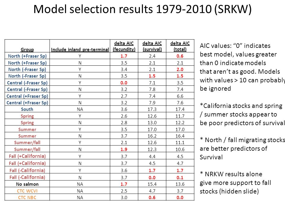 Model selection results 1979-2010 (SRKW) AIC values: 0 indicates best model, values greater than 0 indicate models that arent as good.