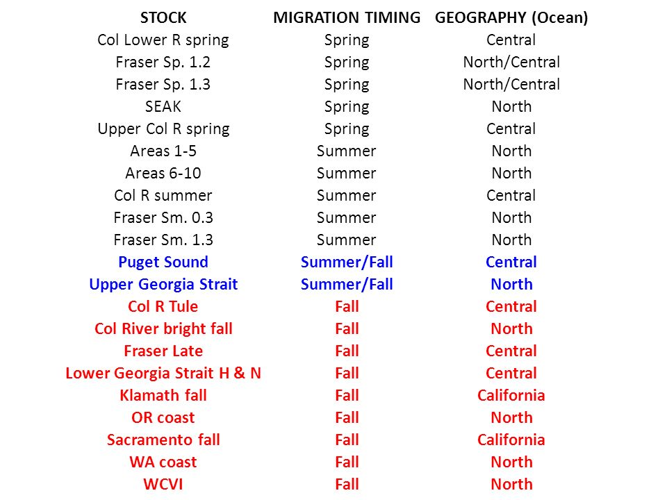 STOCKMIGRATION TIMINGGEOGRAPHY (Ocean) Col Lower R springSpringCentral Fraser Sp.