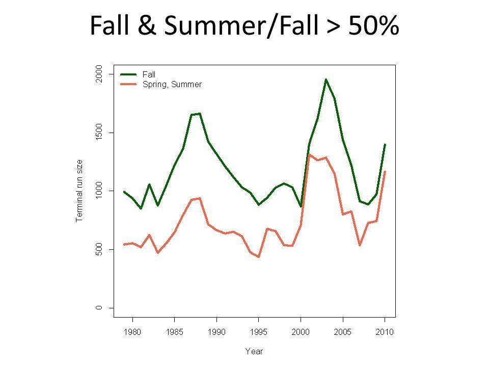 Fall & Summer/Fall > 50%