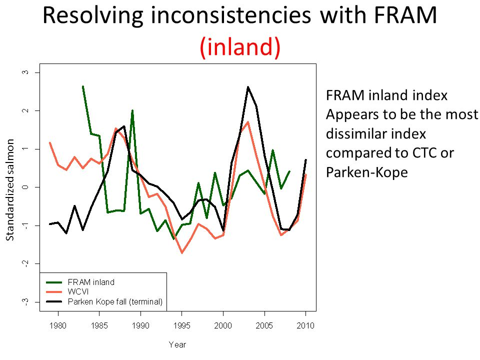 Resolving inconsistencies with FRAM (inland) FRAM inland index Appears to be the most dissimilar index compared to CTC or Parken-Kope Standardized salmon