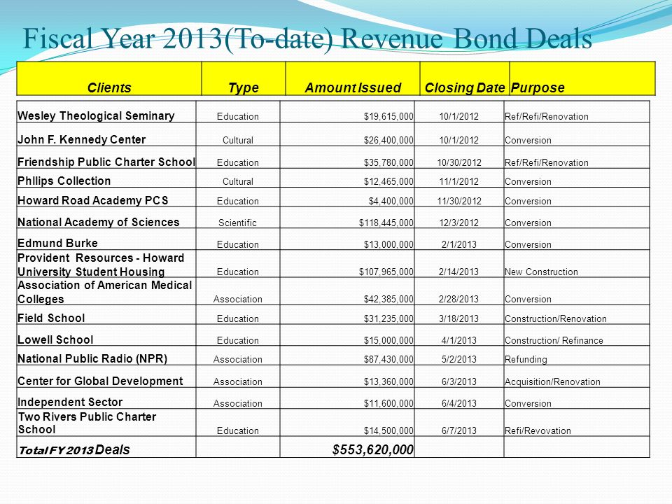 Fiscal Year 2013(To-date) Revenue Bond Deals ClientsTypeAmount IssuedClosing DatePurpose Wesley Theological Seminary Education$19,615,00010/1/2012Ref/