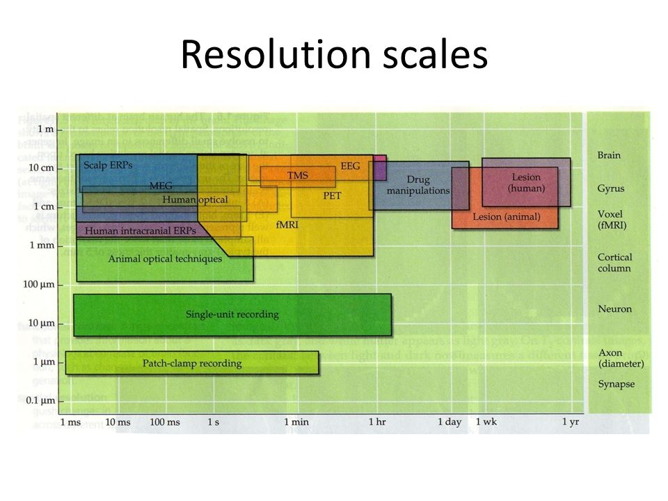 Resolution scales