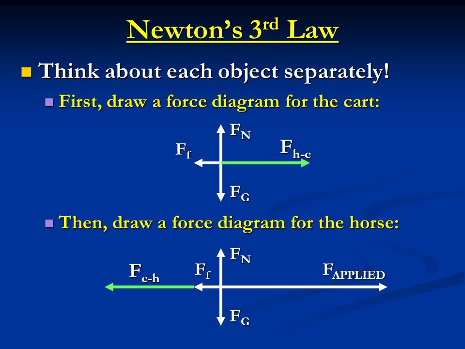 Newtons 3 rd Law Think about each object separately! Think about each object separately! First, draw a force diagram for the cart: First, draw a force