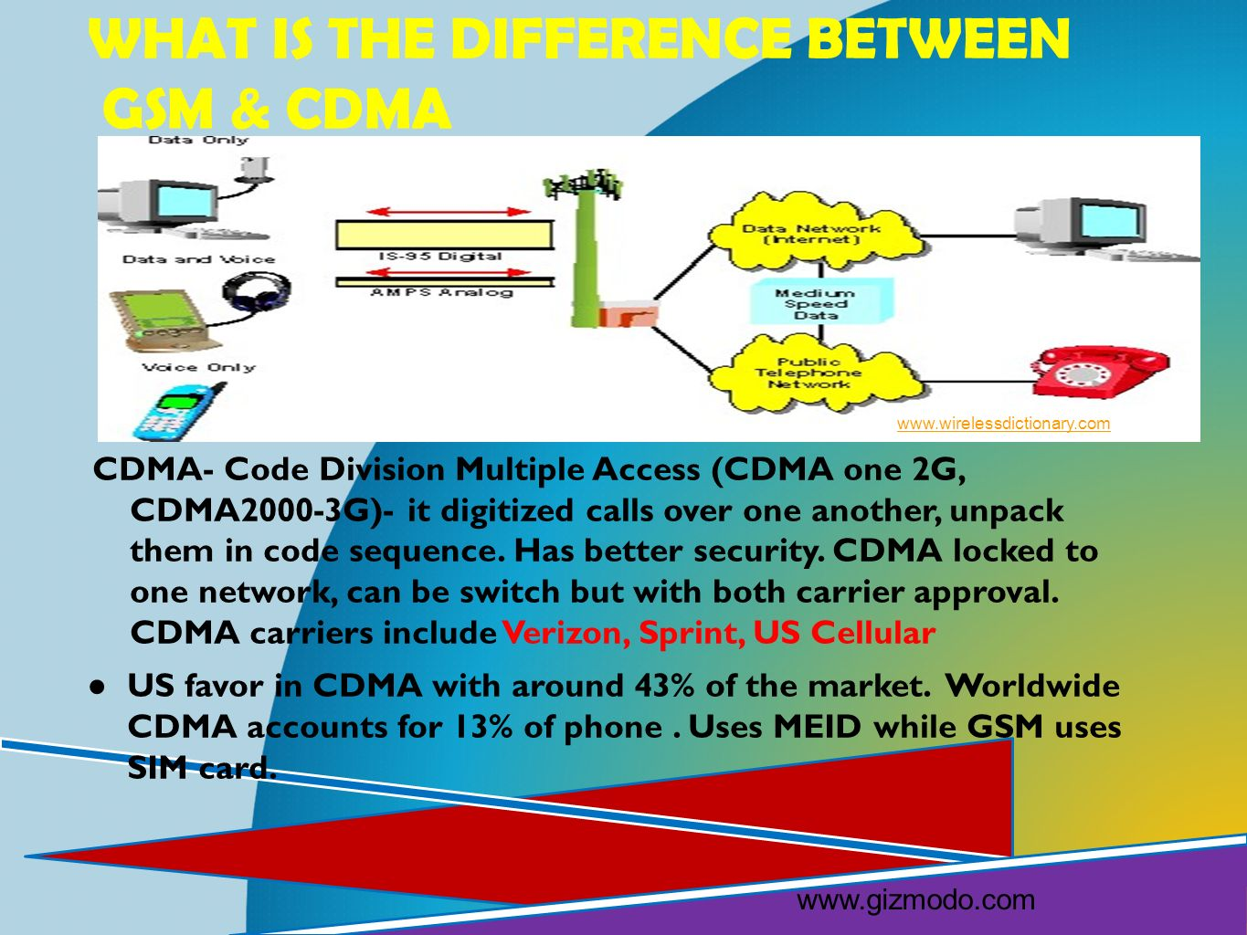CDMA- Code Division Multiple Access (CDMA one 2G, CDMA2000-3G)- it digitized calls over one another, unpack them in code sequence. Has better security