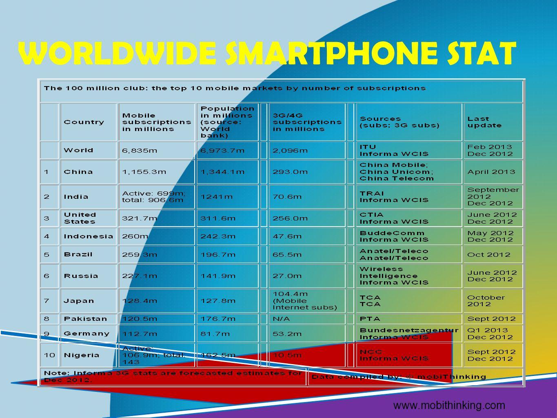 WORLDWIDE SMARTPHONE STAT www.mobithinking.com