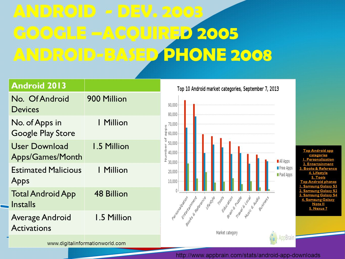 ANDROID - DEV. 2003 GOOGLE –ACQUIRED 2005 ANDROID-BASED PHONE 2008 http://www.appbrain.com/stats/android-app-downloads Top Android app categories 1. P