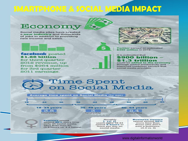SMARTPHONE & SOCIAL MEDIA IMPACT www.digitalinformationworld