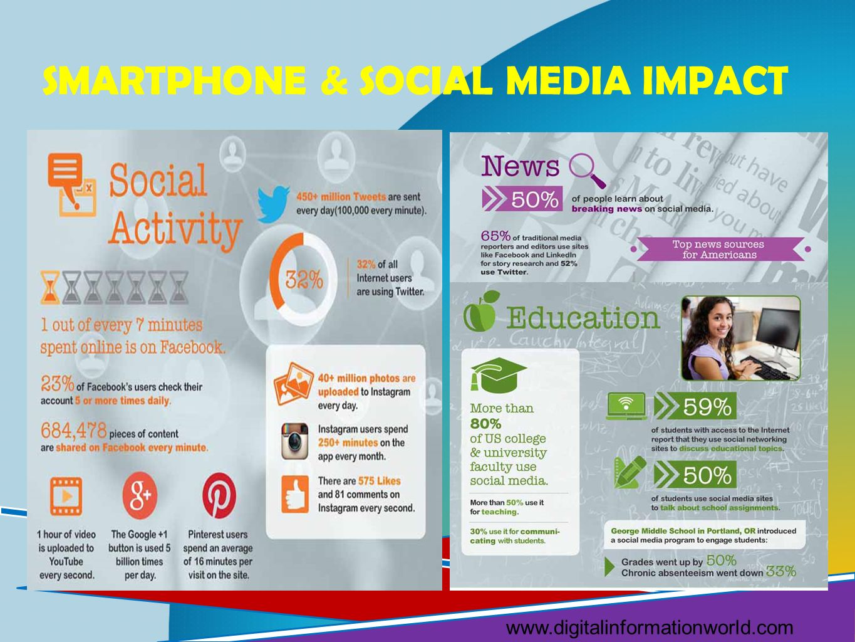 SMARTPHONE & SOCIAL MEDIA IMPACT www.digitalinformationworld.com