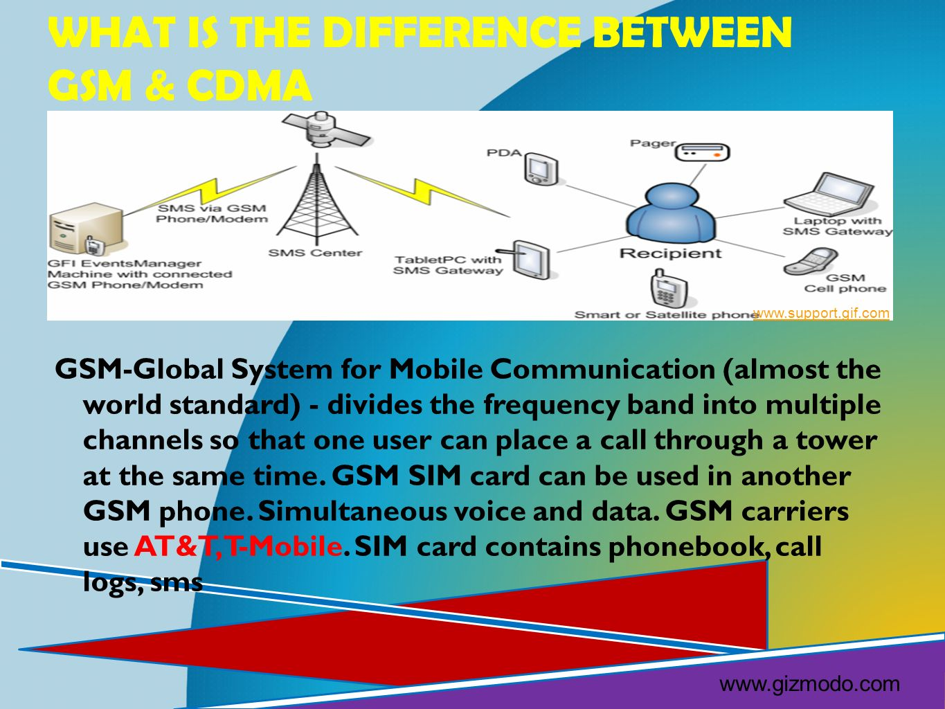 CDMA- Code Division Multiple Access (CDMA one 2G, CDMA2000-3G)- it digitized calls over one another, unpack them in code sequence.