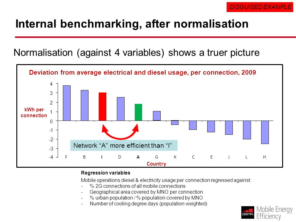 Internal benchmarking, after normalisation kWh per connection ABCDEFGHIJKL Country -2 0 1 2 Deviation from average electrical and diesel usage, per connection, 2009 -3 -4 3 4 Normalisation (against 4 variables) shows a truer picture Mobile operations diesel & electricity usage per connection regressed against: -% 2G connections of all mobile connections -Geographical area covered by MNO per connection -% urban population / % population covered by MNO -Number of cooling degree days (population weighted) Regression variables DISGUISED EXAMPLE Network A more efficient than I