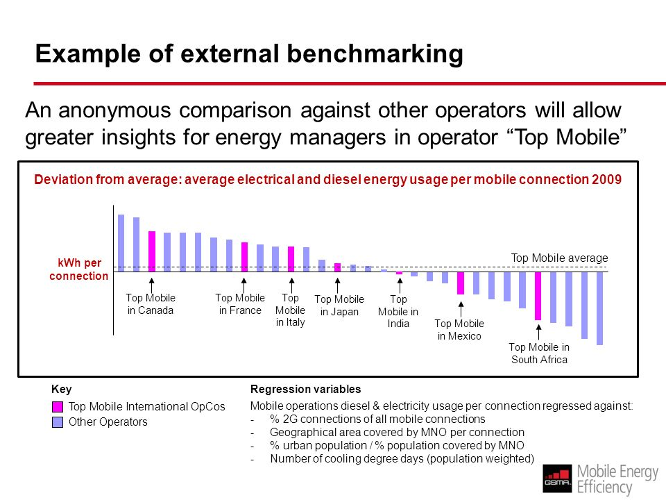 Example of external benchmarking Deviation from average: average electrical and diesel energy usage per mobile connection 2009 Mobile operations diese