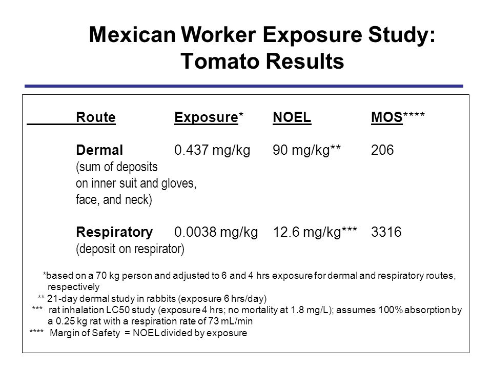Mexican Worker Exposure Study: Tomato Results RouteExposure*NOELMOS**** Dermal0.437 mg/kg90 mg/kg**206 (sum of deposits on inner suit and gloves, face