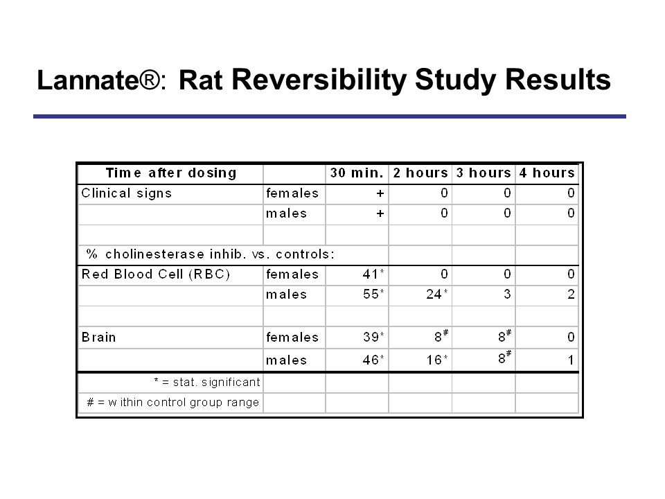 Lannate®: Rat Reversibility Study Results