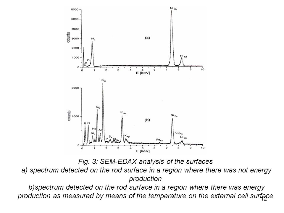 12 Fig. 3: SEM-EDAX analysis of the surfaces a) spectrum detected on the rod surface in a region where there was not energy production b)spectrum dete