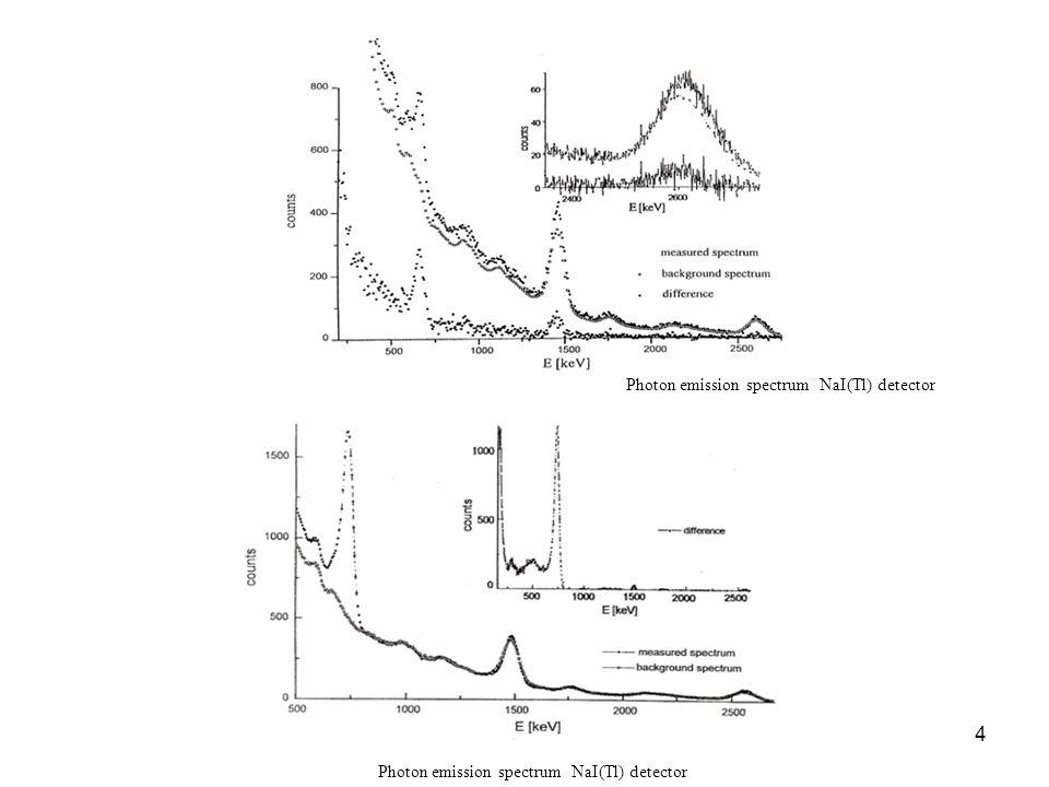 4 Photon emission spectrum NaI(Tl) detector