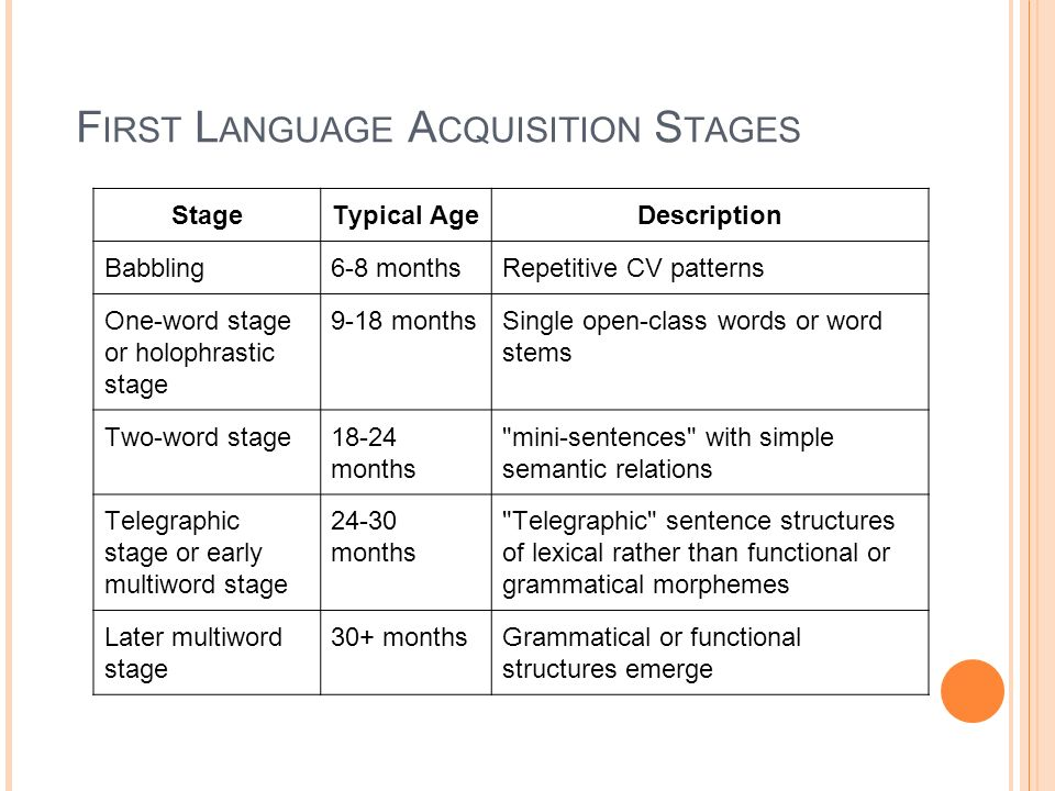 F IRST L ANGUAGE A CQUISITION S TAGES StageTypical AgeDescription Babbling6-8 monthsRepetitive CV patterns One-word stage or holophrastic stage 9-18 m
