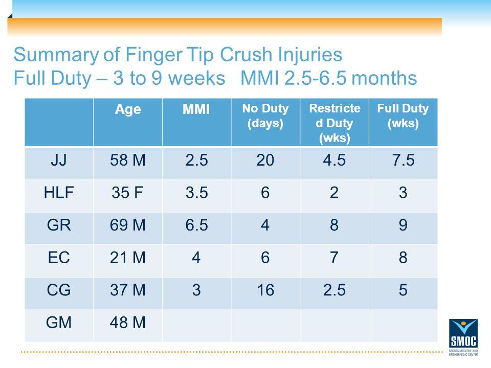 Summary of Finger Tip Crush Injuries Full Duty – 3 to 9 weeks MMI 2.5-6.5 months AgeMMI No Duty (days) Restricte d Duty (wks) Full Duty (wks) JJ58 M2.