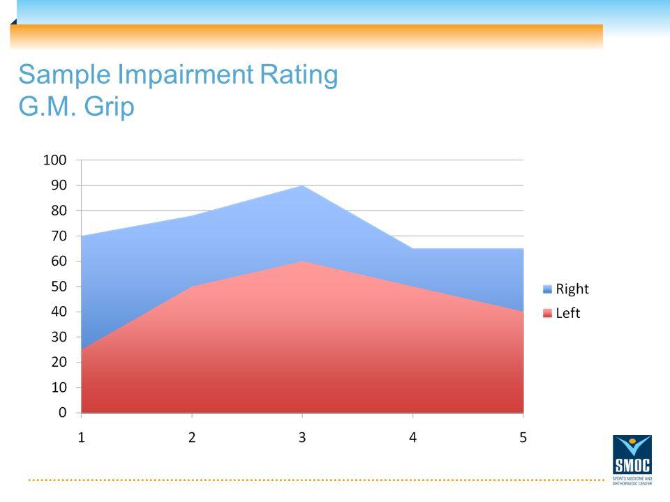Sample Impairment Rating G.M. Grip