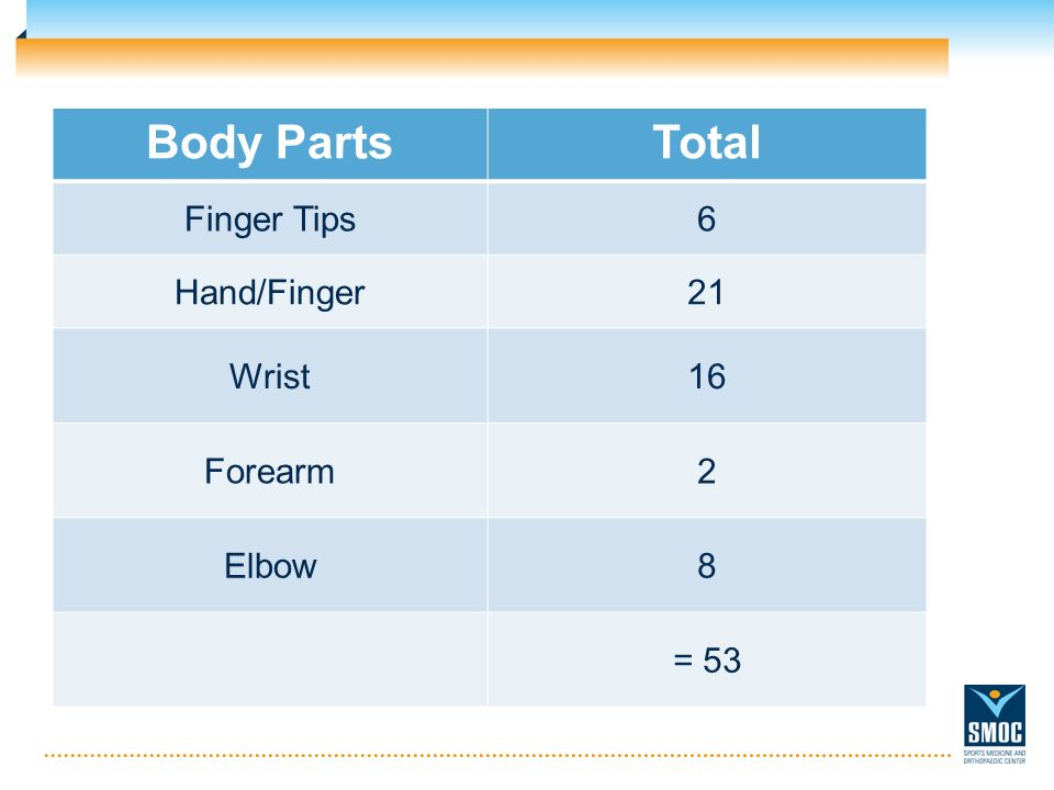 Body PartsTotal Finger Tips6 Hand/Finger21 Wrist16 Forearm2 Elbow8 = 53