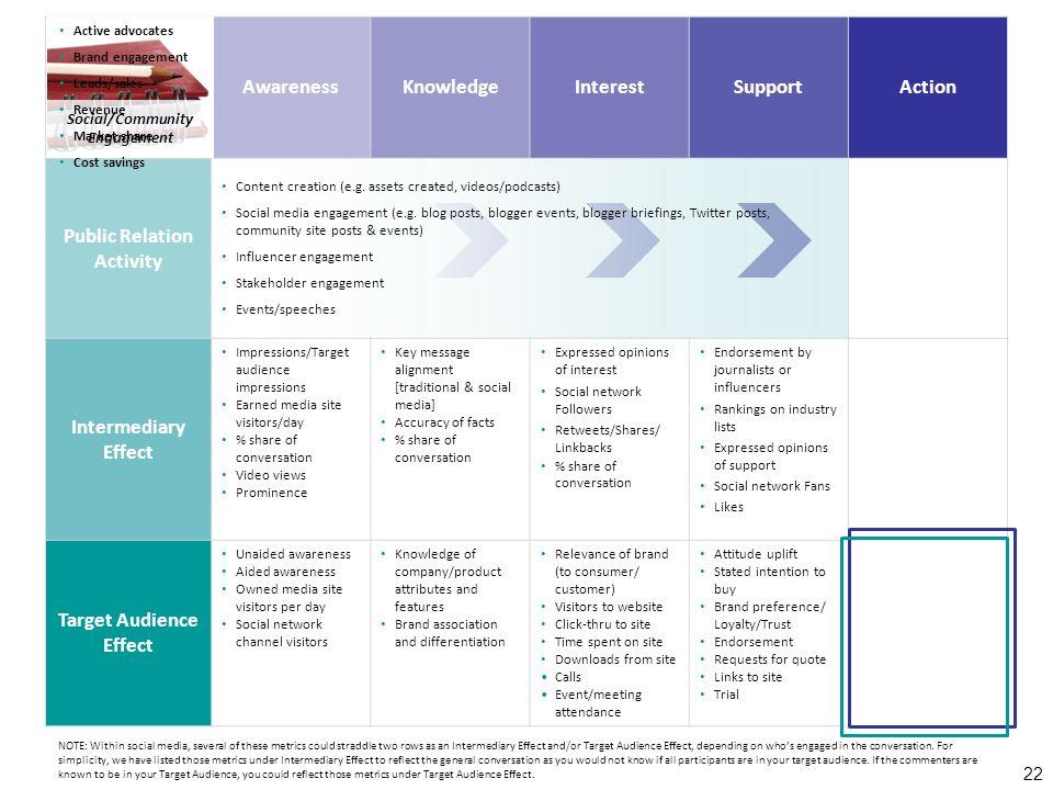 AwarenessKnowledgeInterestSupportAction Public Relation Activity Content creation (e.g.