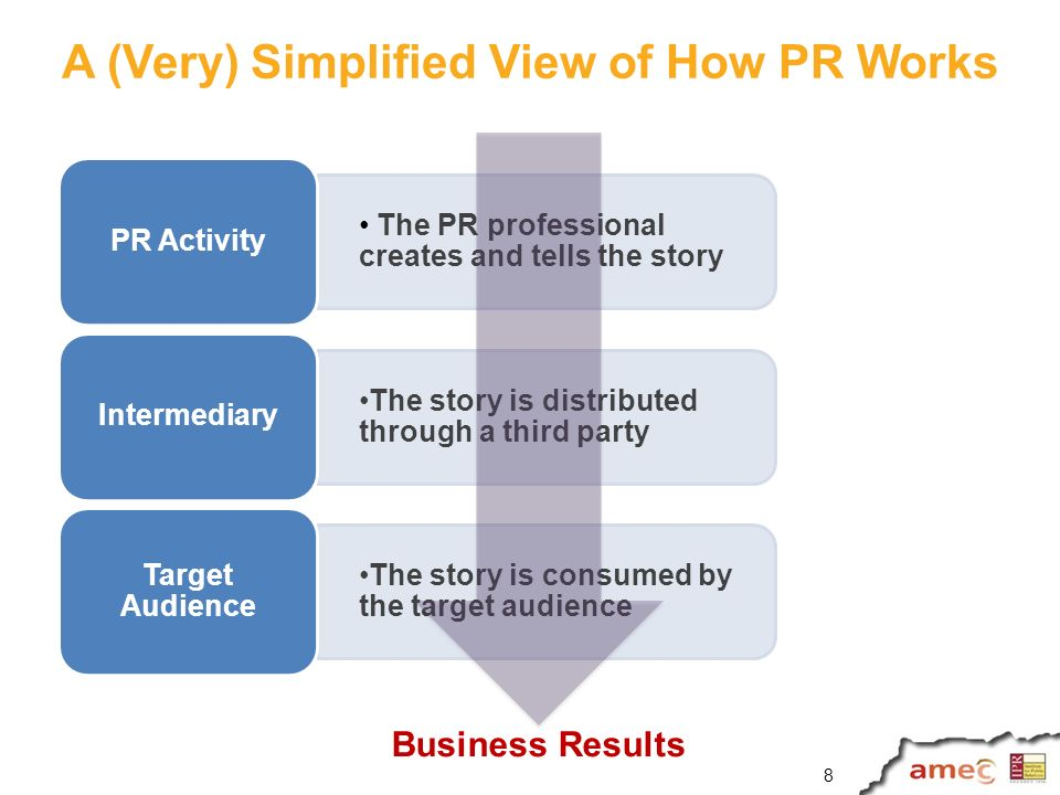 Replacing AVEs To provide a dollar/euro/yen or other financial denomination for PR results, try using: Total value of sales/sales leads/revenue generated by PR activities PR activities contribution to sales/sales leads/revenue (often calculated via marketing mix analysis) Cost savings due to PR activities (e.g.