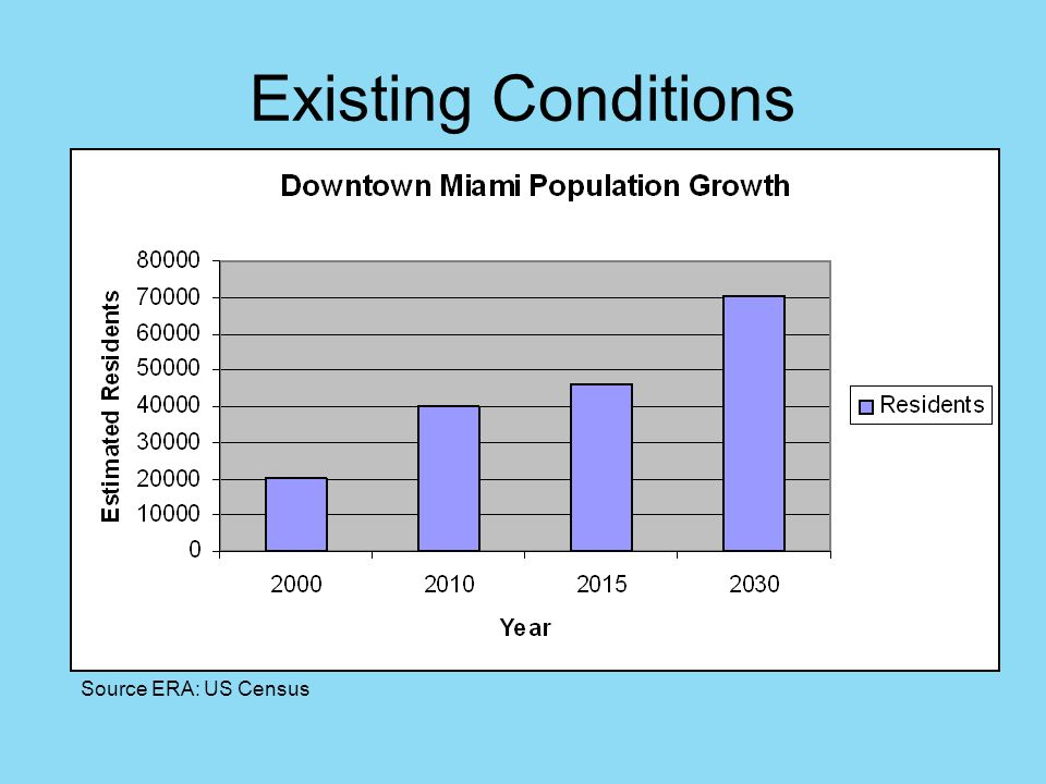Existing Conditions Source ERA: US Census