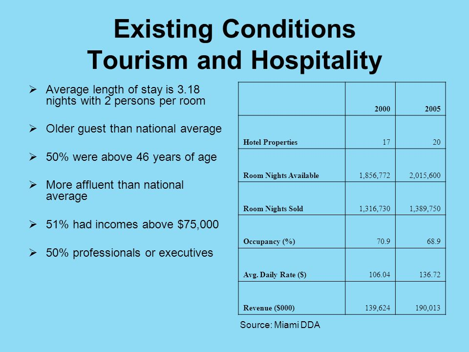 Existing Conditions Tourism and Hospitality Average length of stay is 3.18 nights with 2 persons per room Older guest than national average 50% were above 46 years of age More affluent than national average 51% had incomes above $75,000 50% professionals or executives 20002005 Hotel Properties1720 Room Nights Available1,856,7722,015,600 Room Nights Sold1,316,7301,389,750 Occupancy (%)70.968.9 Avg.