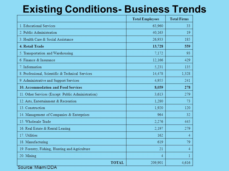 Existing Conditions- Business Trends Total EmployeesTotal Firms 1.