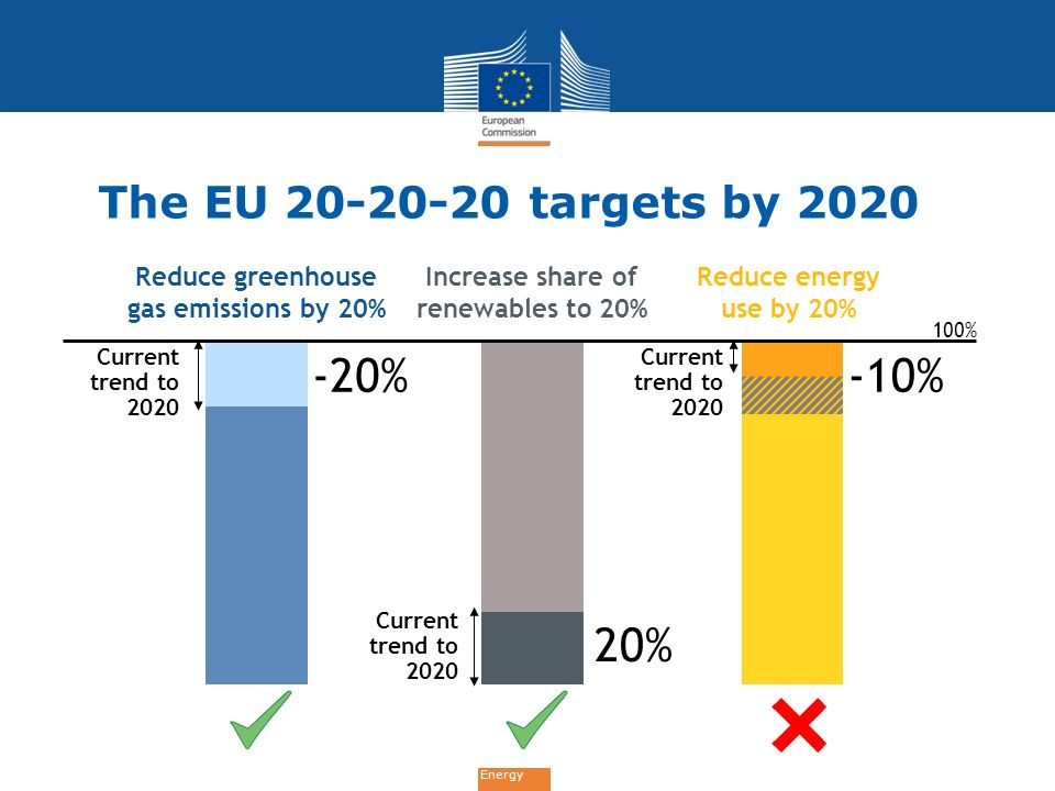 Energy The EU 20-20-20 targets by 2020 Reduce greenhouse gas emissions by 20% Increase share of renewables to 20% 100% Reduce energy use by 20% -10% C