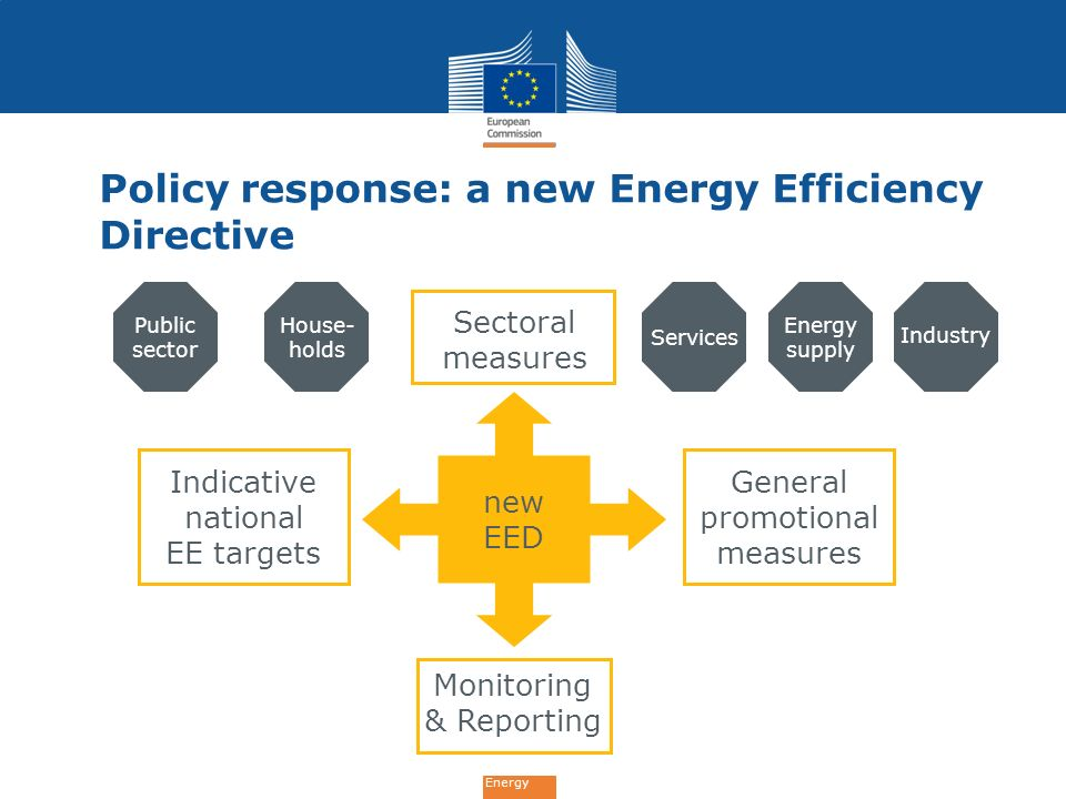 Energy Policy response: a new Energy Efficiency Directive Services Energy supply House- holds Industry General promotional measures new EED Sectoral m