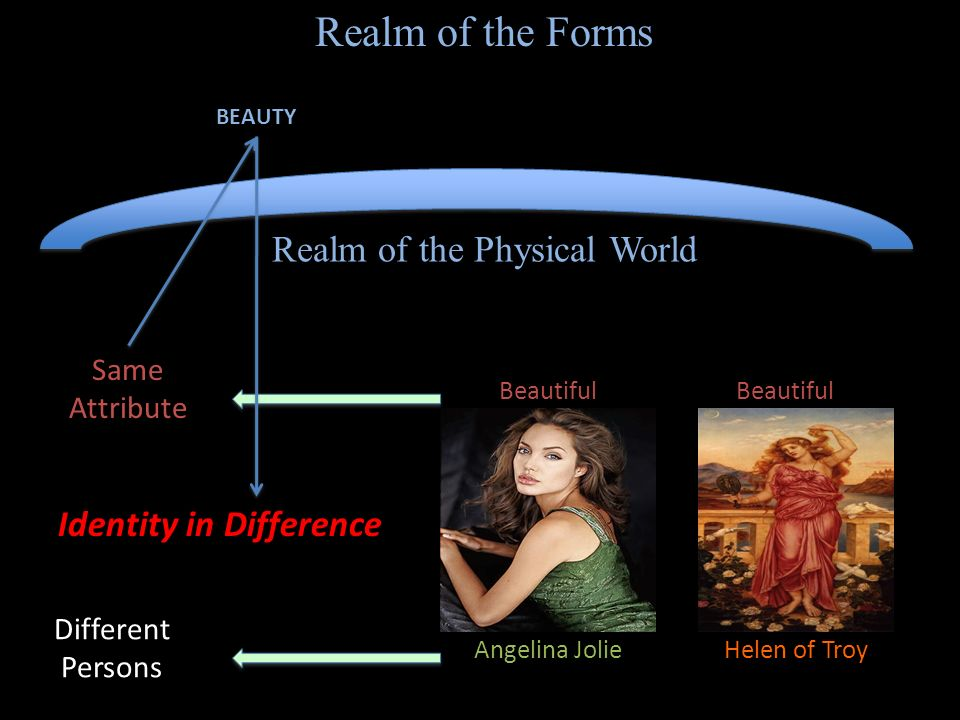 Realm of the Forms Beautiful Angelina JolieHelen of Troy Different Persons Same Attribute Identity in Difference Realm of the Physical World BEAUTY