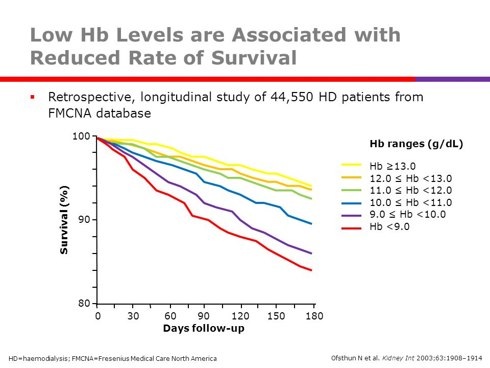 Low Hb Levels are Associated with Reduced Rate of Survival Retrospective, longitudinal study of 44,550 HD patients from FMCNA database Ofsthun N et al.
