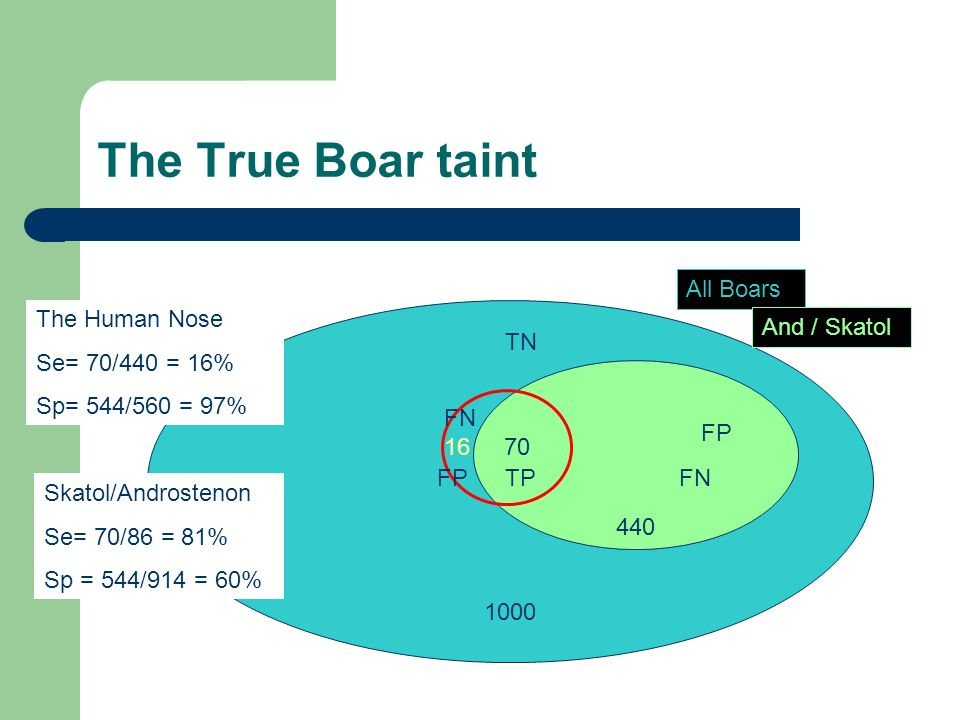 The True Boar taint 1000 All Boars 440 And / Skatol 16 70 The Human Nose Se= 70/440 = 16% Sp= 544/560 = 97% Skatol/Androstenon Se= 70/86 = 81% Sp = 54