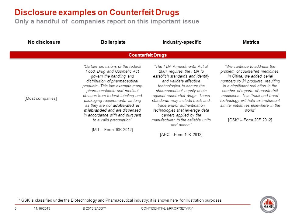 Disclosure examples on Counterfeit Drugs Only a handful of companies report on this important issue 11/15/2013© 2013 SASB CONFIDENTIAL & PROPRIETARY5