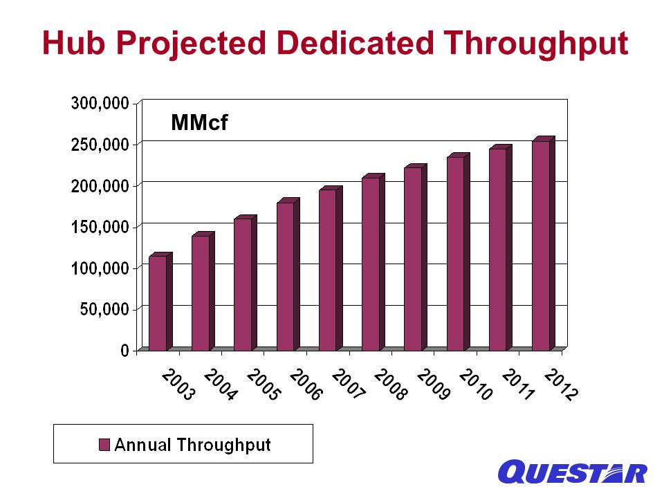 Hub Projected Dedicated Throughput MMcf