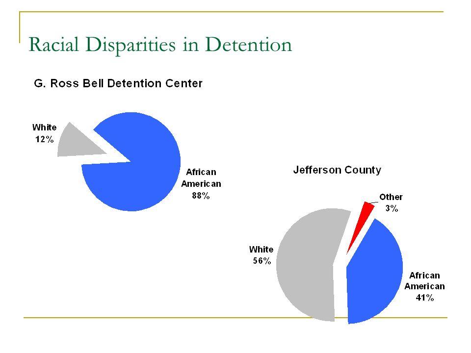 Racial Disparities in Detention