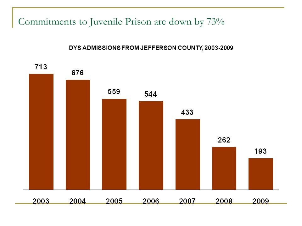 Commitments to Juvenile Prison are down by 73% DYS ADMISSIONS FROM JEFFERSON COUNTY, 2003-2009