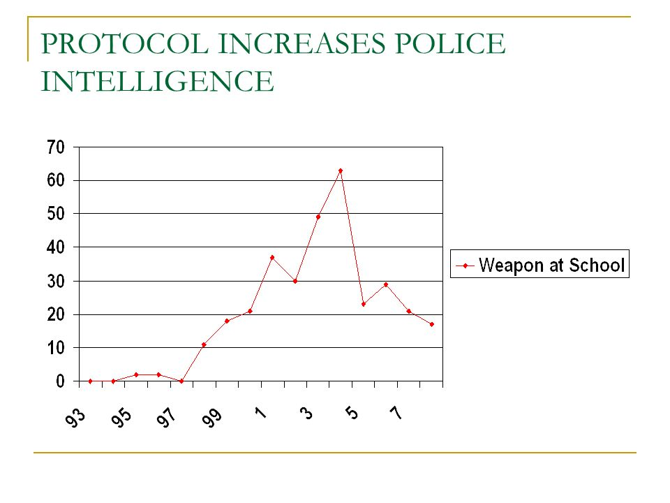 PROTOCOL INCREASES POLICE INTELLIGENCE