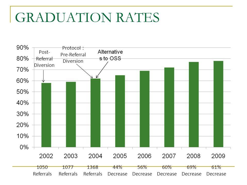 GRADUATION RATES Protocol : Pre-Referral Diversion 1368 Referrals 44% Decrease 56% Decrease 60% Decrease 69% Decrease 61% Decrease 1077 Referrals 1050