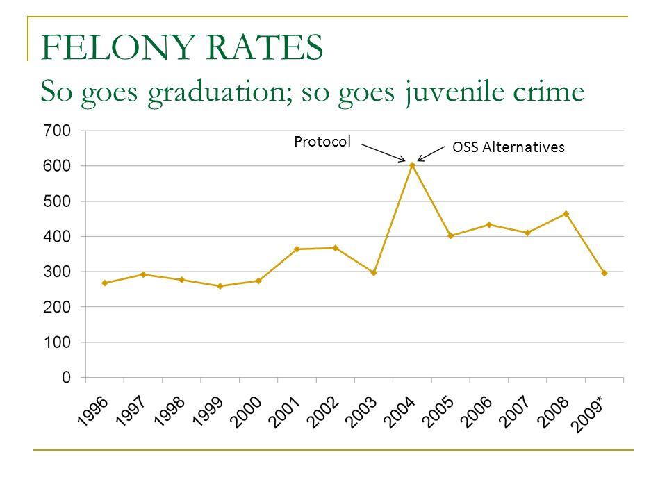 FELONY RATES So goes graduation; so goes juvenile crime Protocol OSS Alternatives