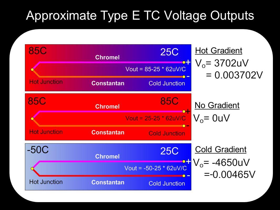 Approximate Type E TC Voltage Outputs Hot Gradient No Gradient Cold Gradient -