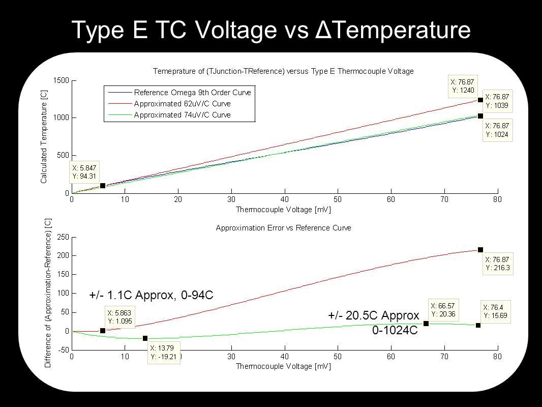 Type E TC Voltage vs ΔTemperature +/- 20.5C Approx 0-1024C +/- 1.1C Approx, 0-94C