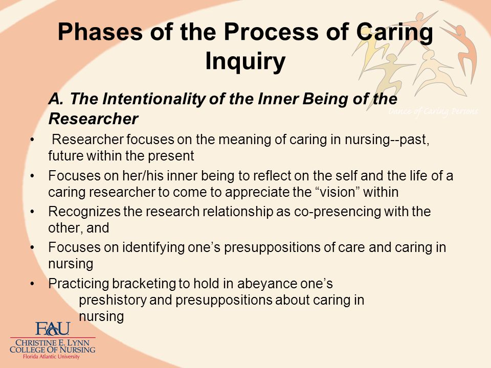 Phases of the Process of Caring Inquiry B.